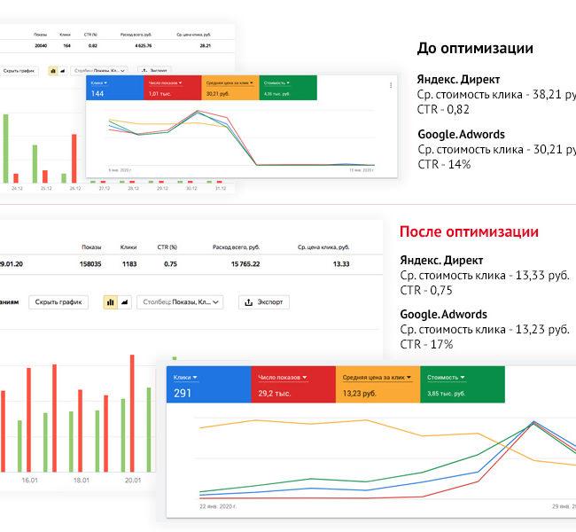 Настройка рекламы в Яндекс Директ и Google Ads